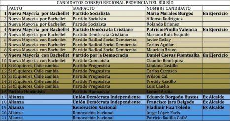 Candidatos a CORE: Nueva Mayoría busca la reelección y la Alianza apuesta por ex alcaldes